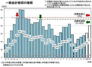 一般会計税収の推移.jpg