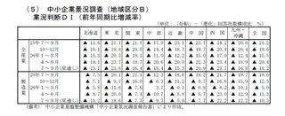 中小企業景況調査業況判断DI.jpg