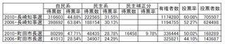 2010年長崎・町田選挙1.jpg