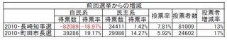 2010年長崎・町田選挙2.jpg