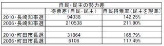 2010年長崎・町田選挙3.jpg