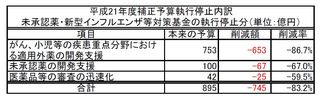 平成21年度補正予算執行停止内訳.jpg