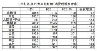 H25・H26大卒初任給(消費税増税考慮).jpg